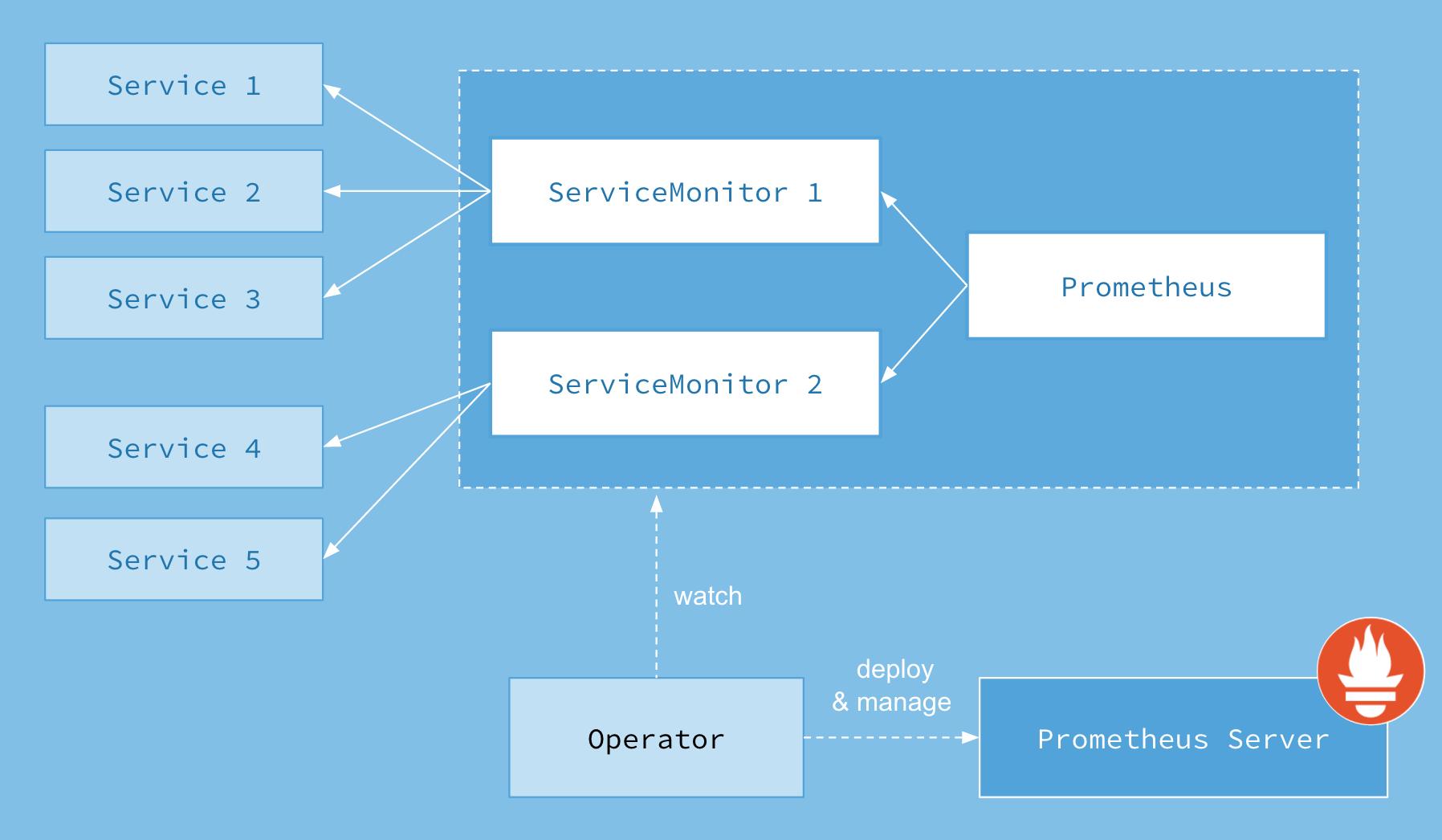 4-prometheus-operator