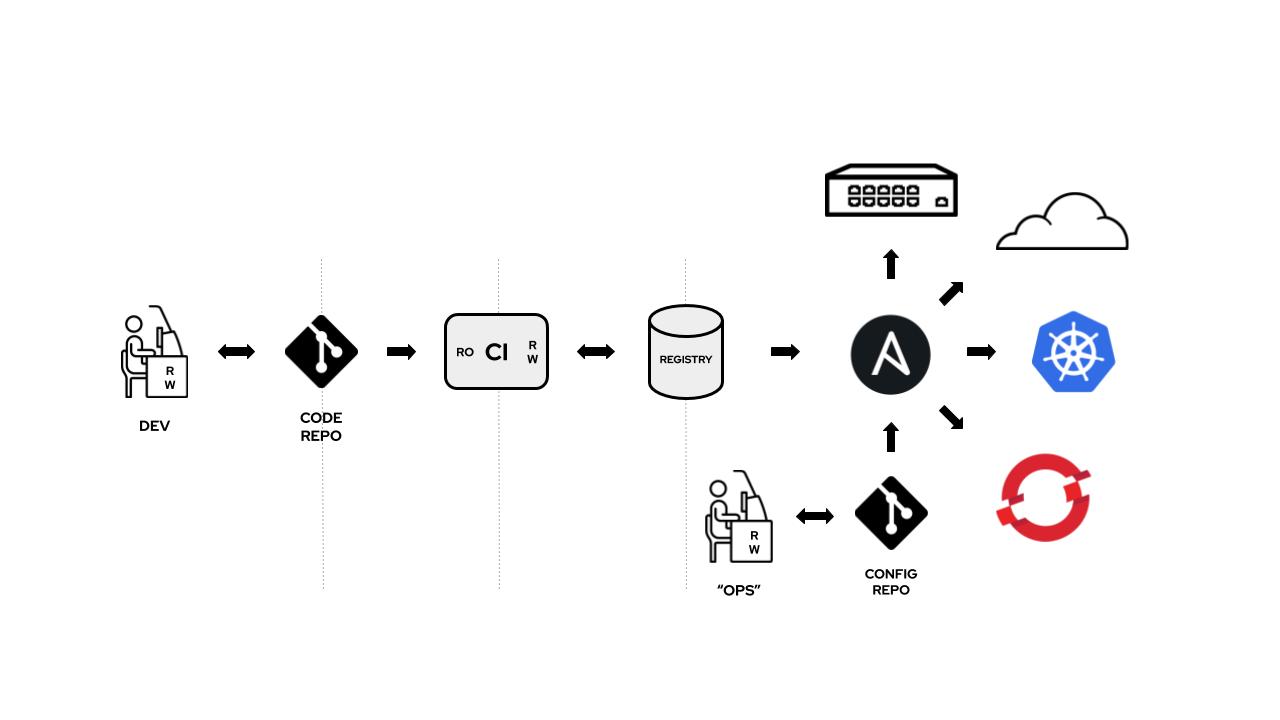 Ansible+k8s Diagrams (6)