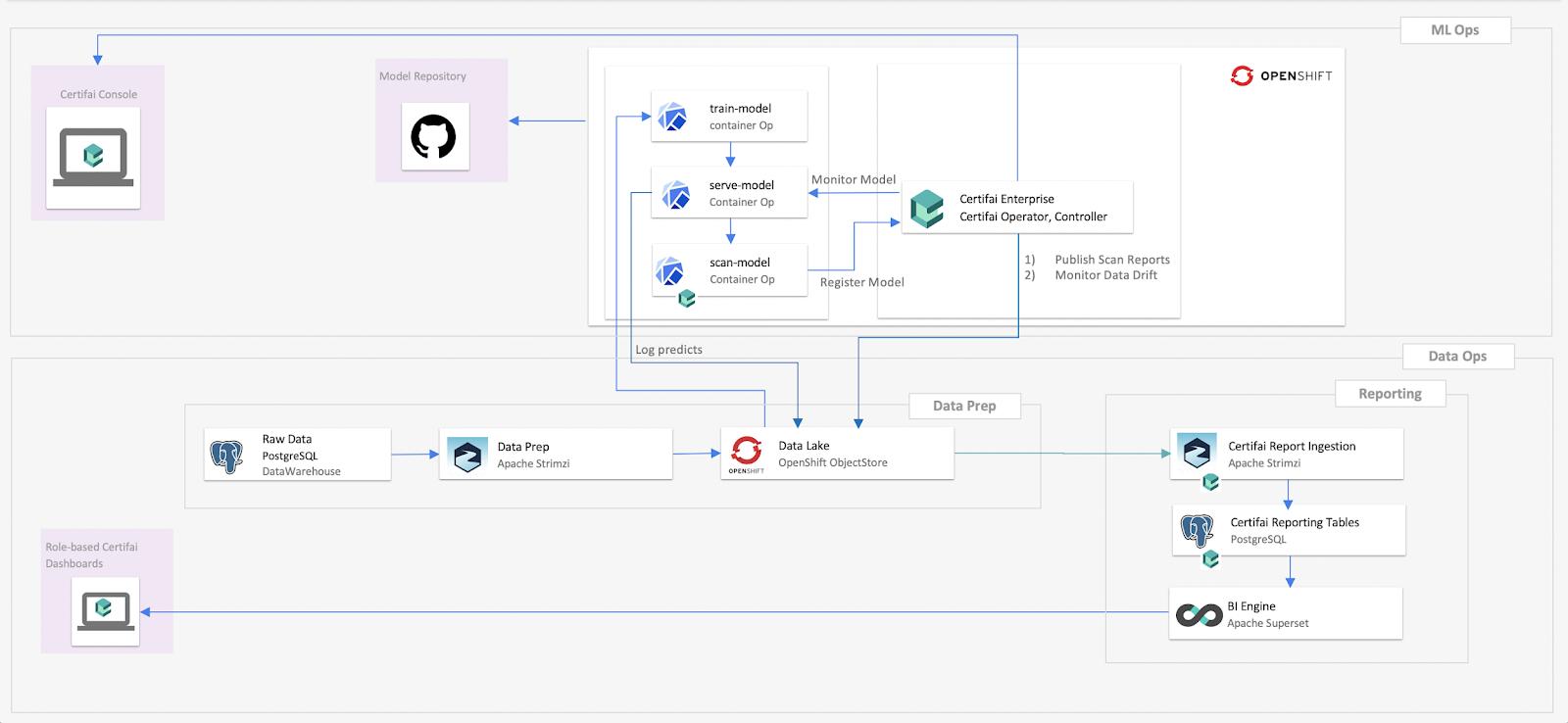 Building Trusted AI Application on Red Hat OpenShift, Enterprise Kubernetes Platform (1)-15
