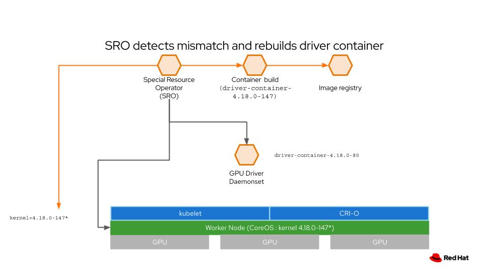 Copy of DEV - OCP4 Technical Deck (2)