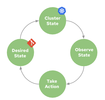 GitOps approach to Continuous Delivery on Kubernetes