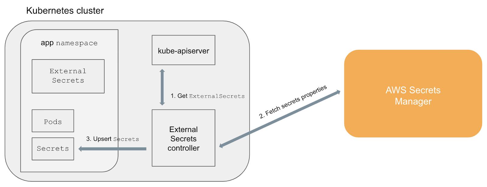 GitOps secret management