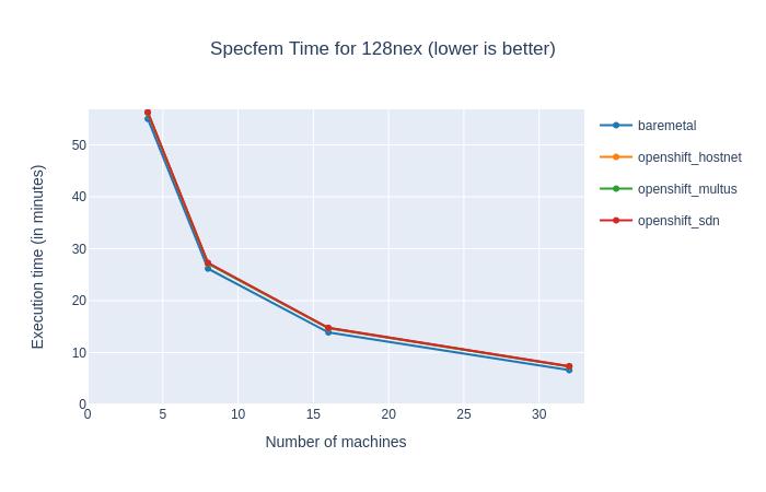 Specfem execution time for 128 NEX