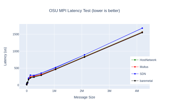 p2p latency microbenchmark