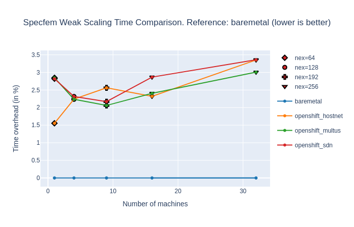 Specfem execution time comparison for various problem sizes (weak scaling)