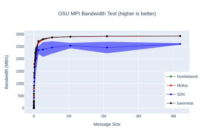 p2p bandwidth microbenchmark