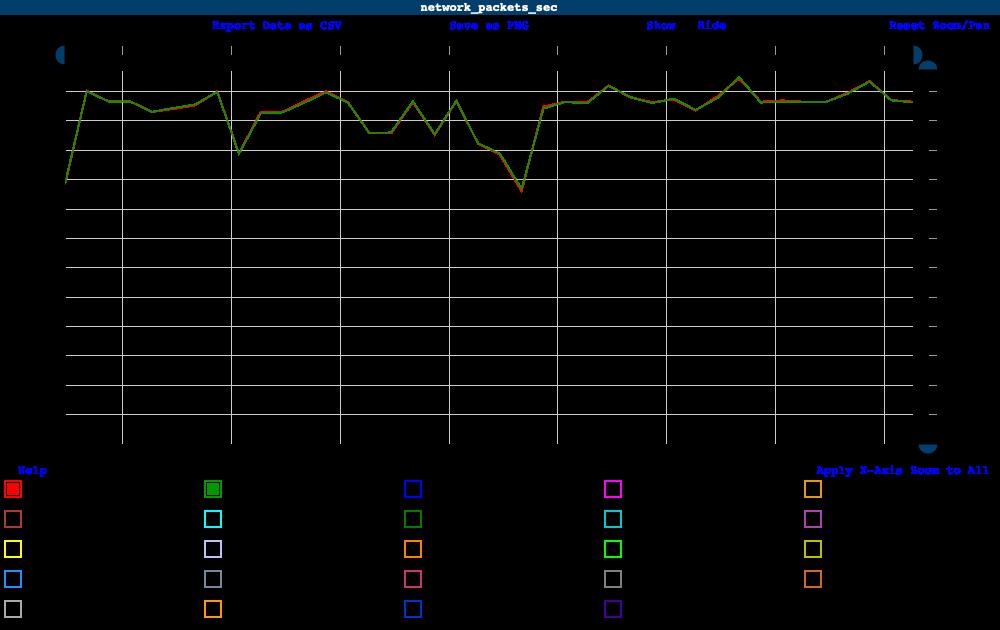 Pbench sar network data