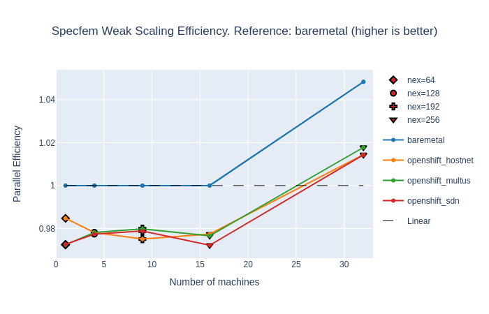 Specfem parallel efficiency for various problem sizes (weak scaling)