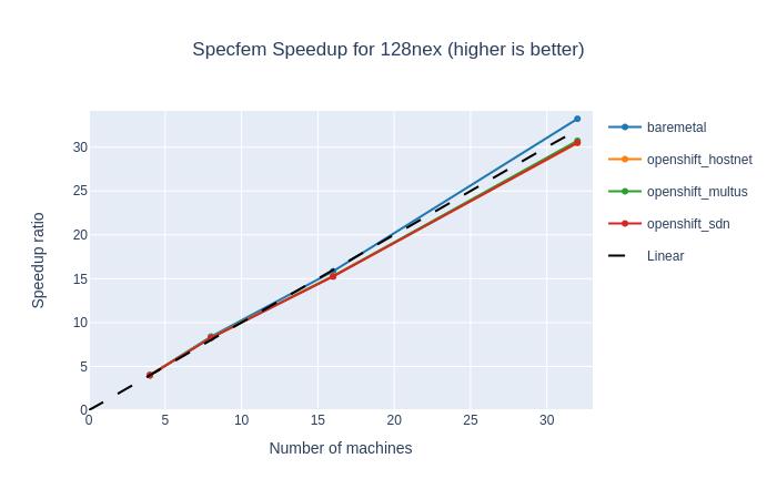 Specfem parallel speedup for 128 NEX