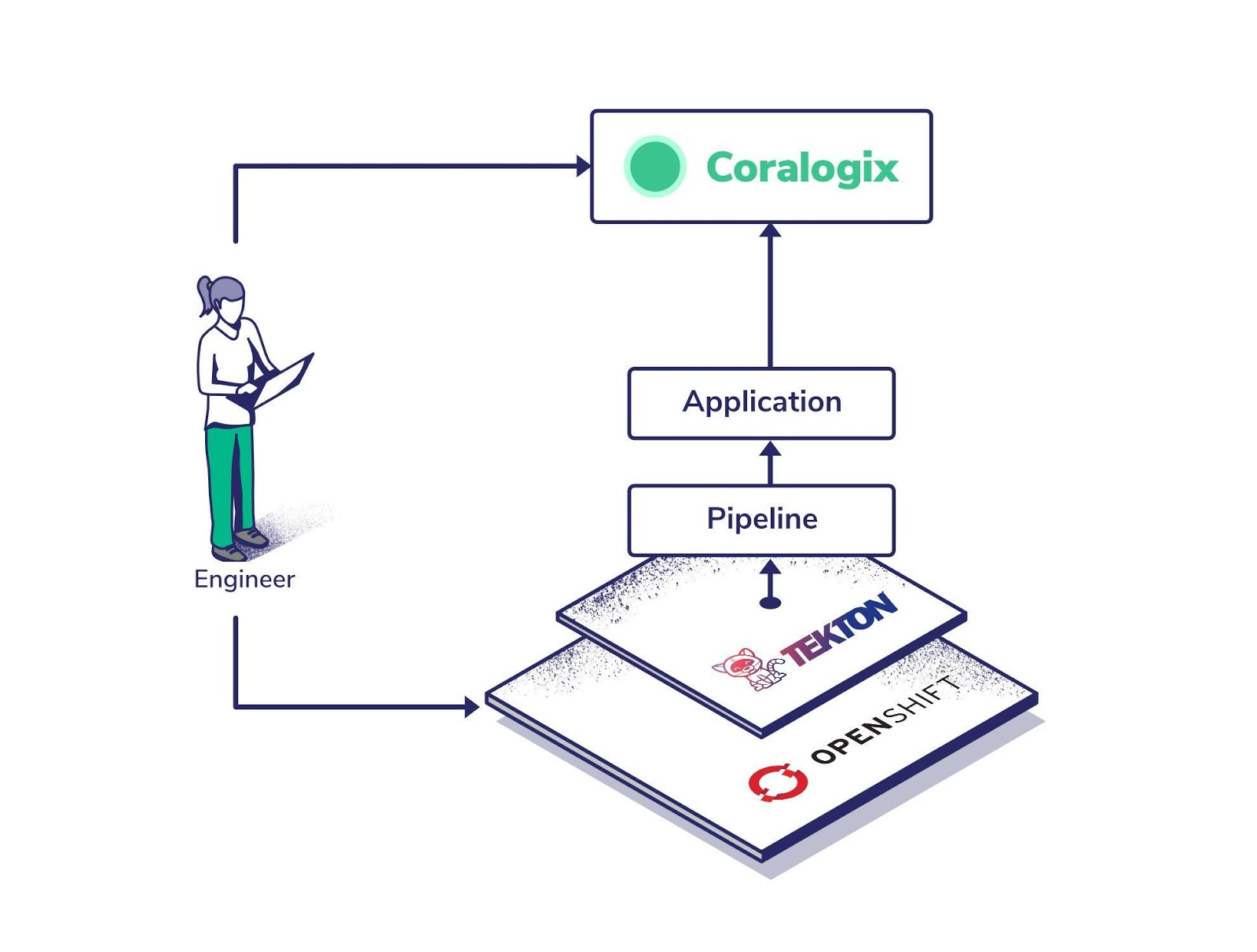 Boosting CI/CD Effectiveness with Red Hat and Coralogix