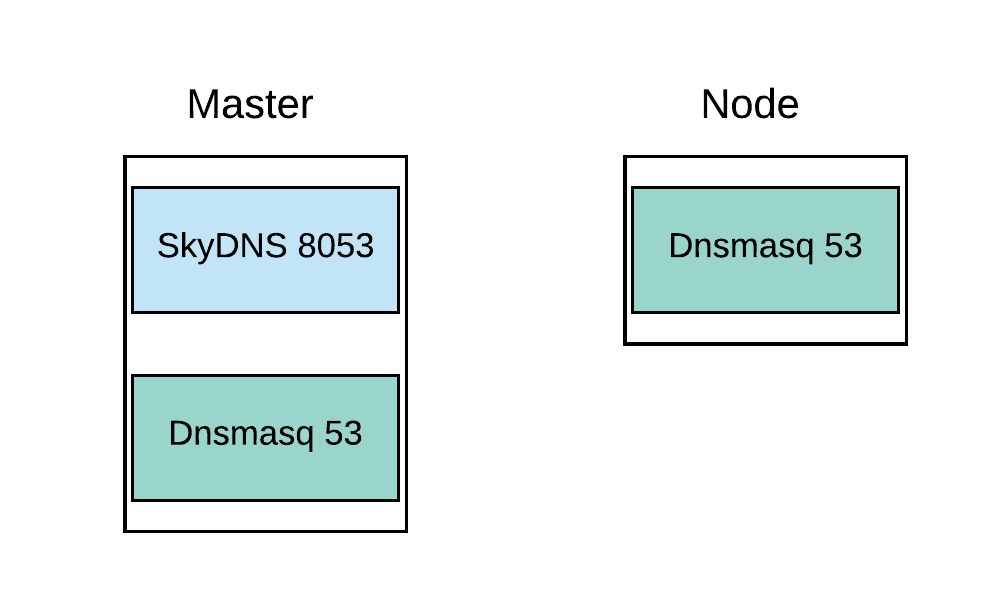 Figure 1. DNS Structure for OpenShift 3.2 - 3.5