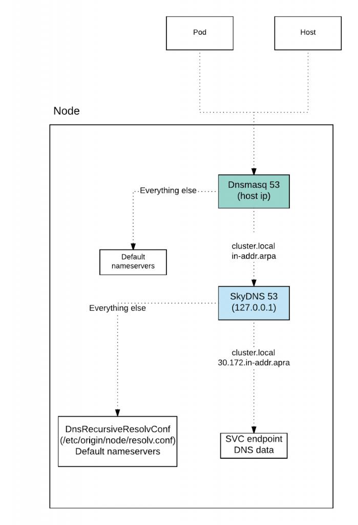 Figure 4. DNS Flow of OpenShift 3.6