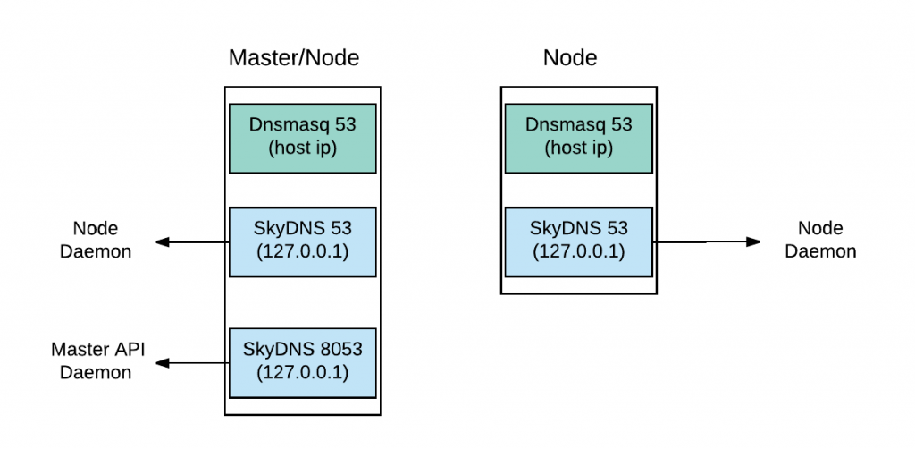 Figure 3. DNS Structure for OpenShift 3.6 (master with node)