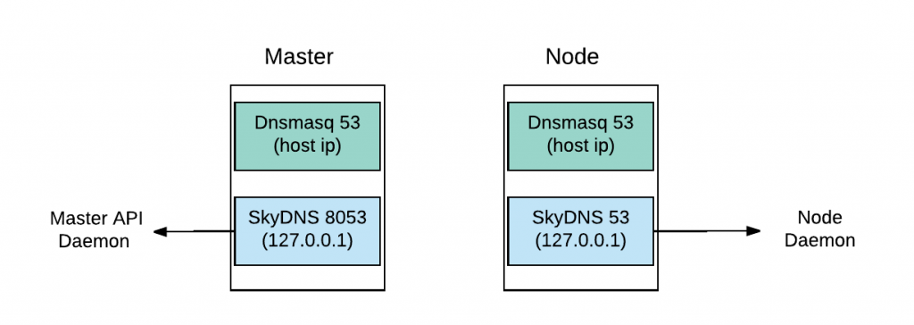 Figure 2. DNS Structure for OpenShift 3.6 (master without node)