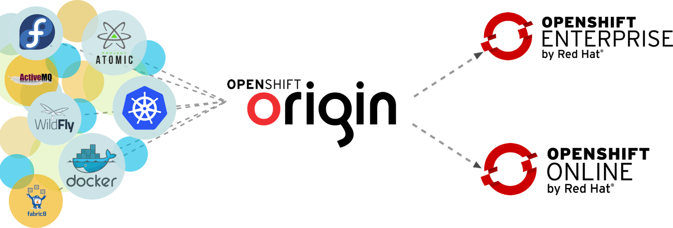OpenShift Community