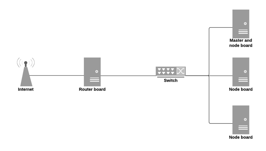 Embedded OpenShift cluster - New Page
