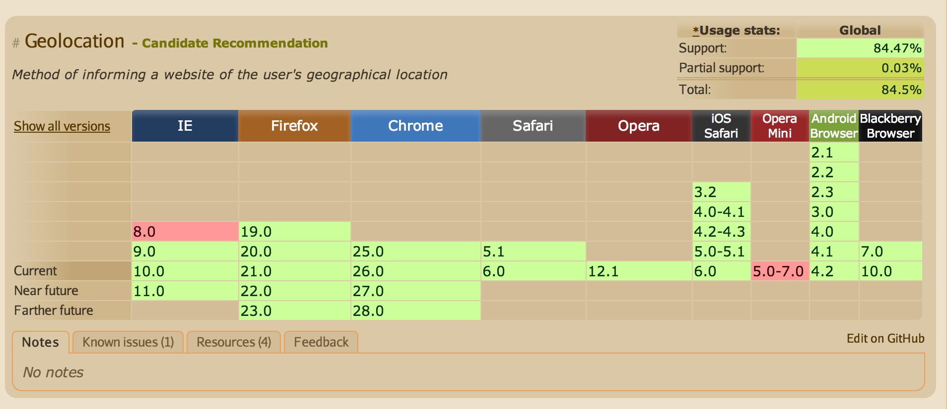 GeoLocation API Browser Support
