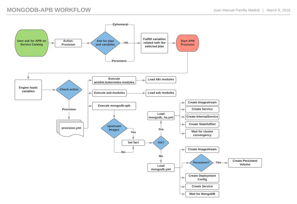 MongoDB-APB-Workflow