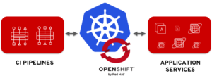 openshift-pipelines-services