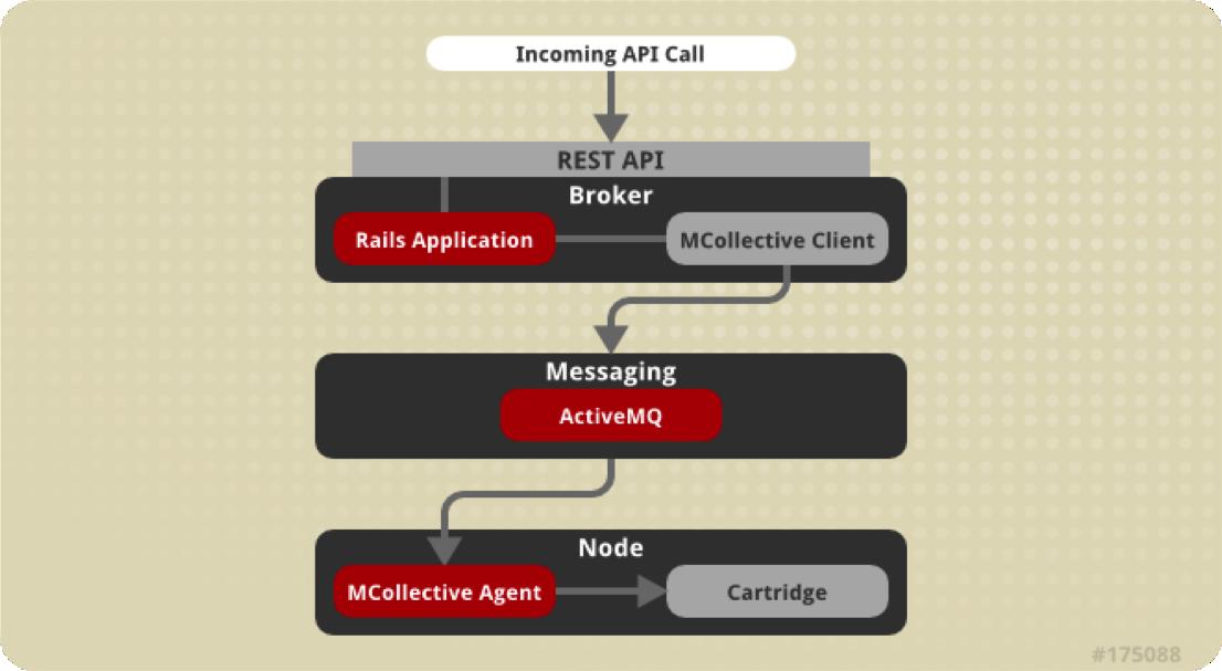 OpenShift Enterprise Broker and Node communication