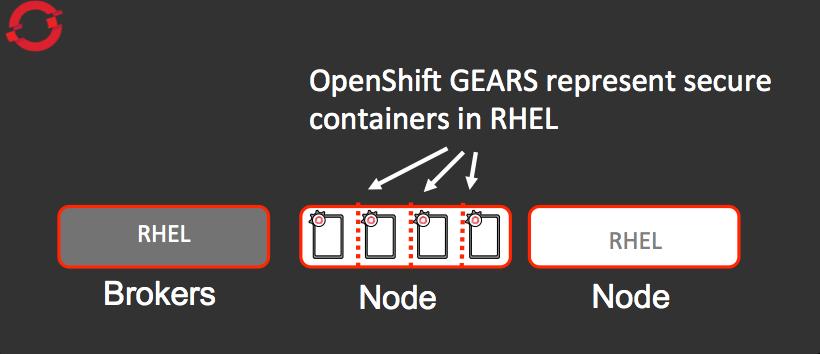 OpenShift Enterprise Gears reside on a node