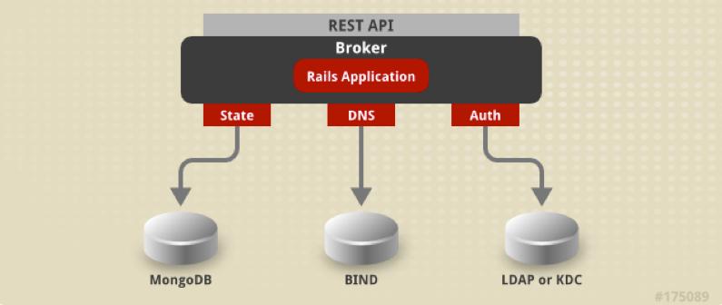 OpenShift Enterprise Broker DNS BIND MongoDB LDAP
