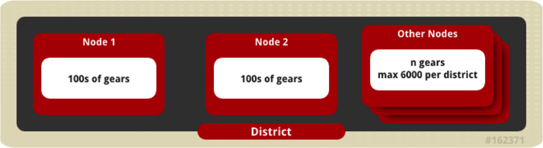 OpenShift Enterprise Nodes Number of Gears