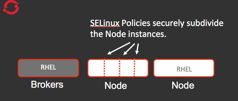 OpenShift Enterprise uses SELinux for node segmentation