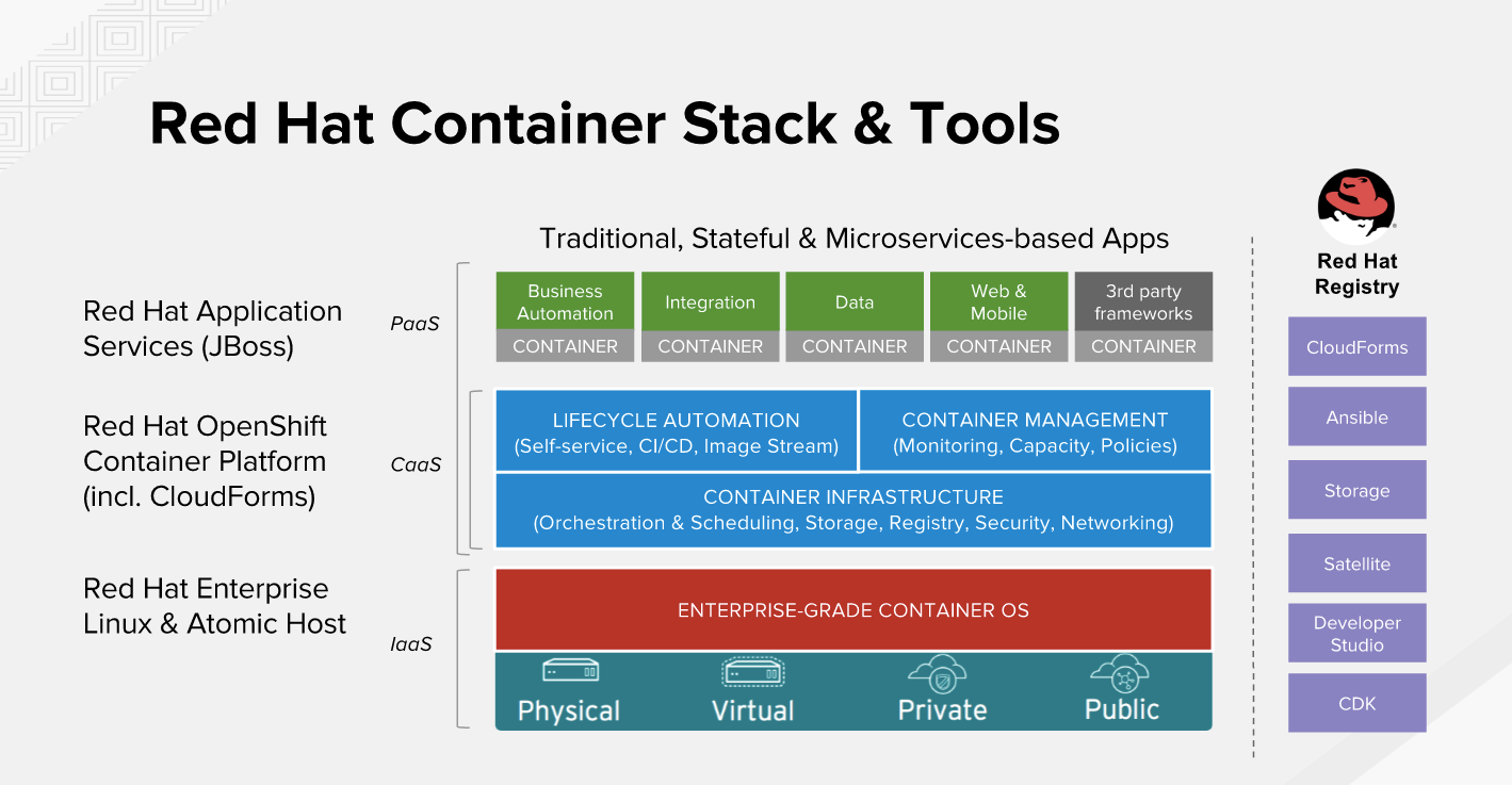 Red Hat Container Stack