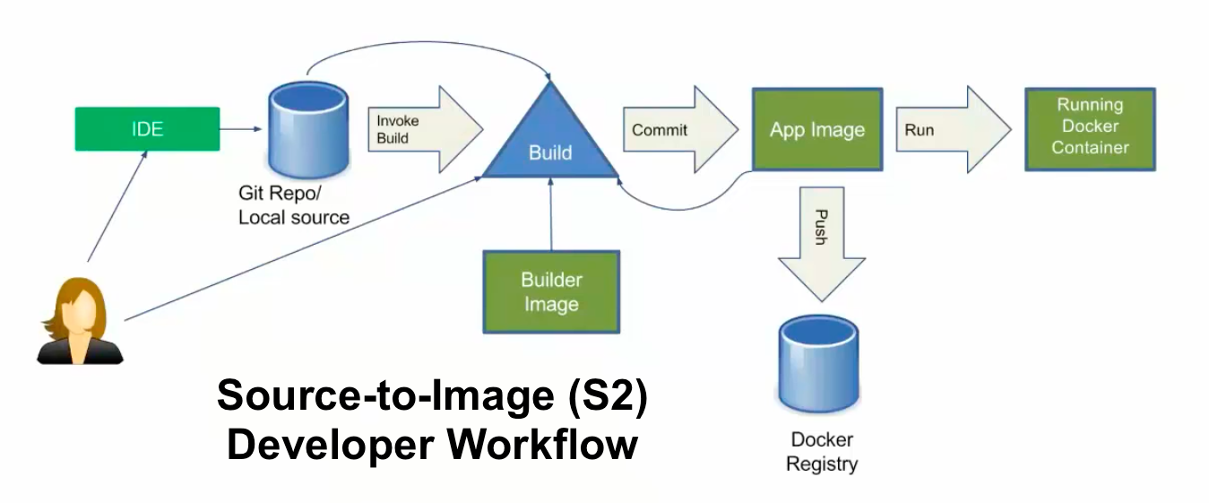 S2I Developer WorkFlow