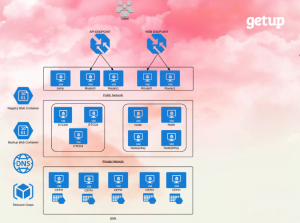GetUp Cloud OpenShift on Azure Architecture