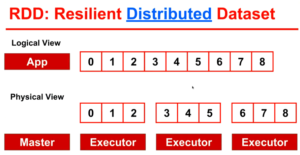 Apache Spark and Resilient Distributed Datasets