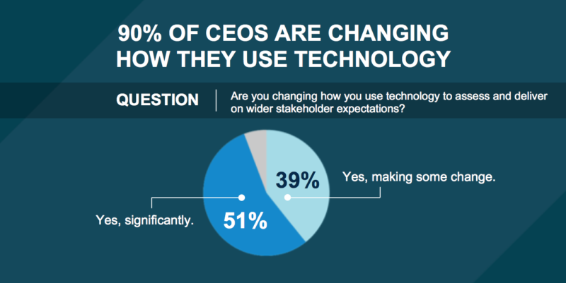 CEOs are changing how they use technology