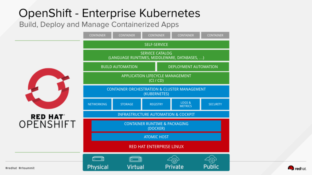 enterprise-kubernetes-openshift