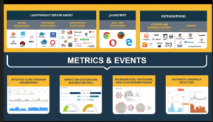 Microservice, Container and Cluster Events and Metrics