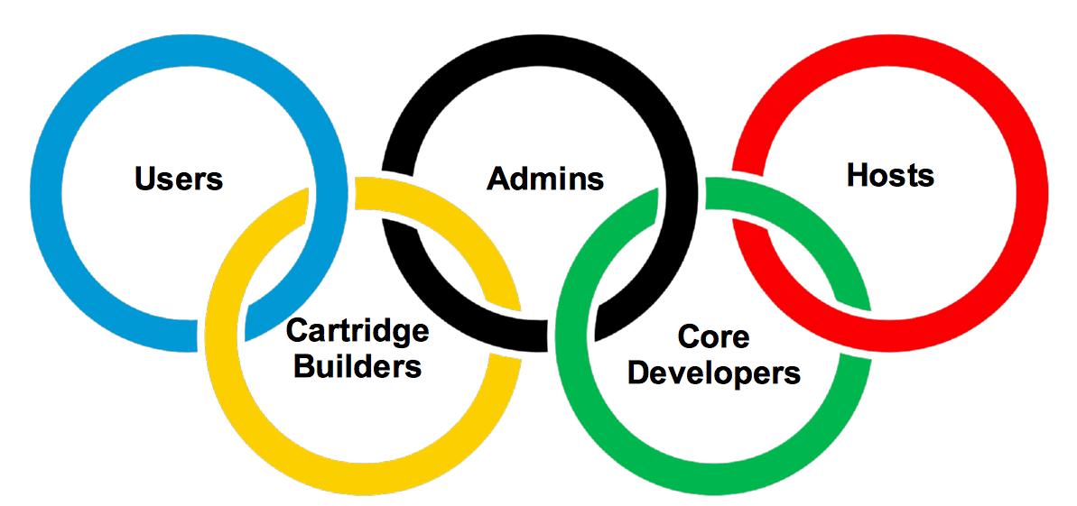 Integrate multiple user communities on OpenShift
