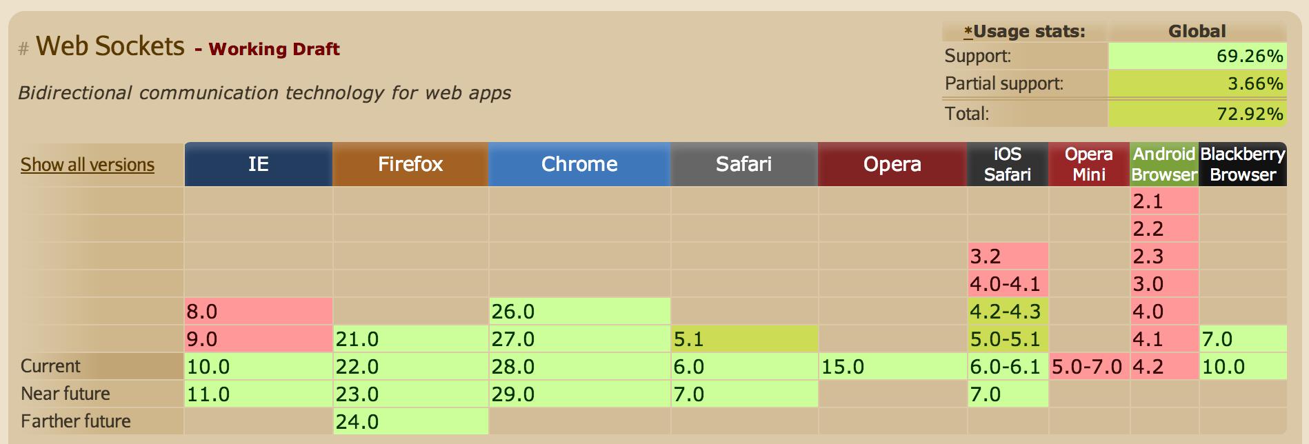 WebSocket browser support