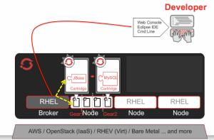 OpenShift App Creation Process
