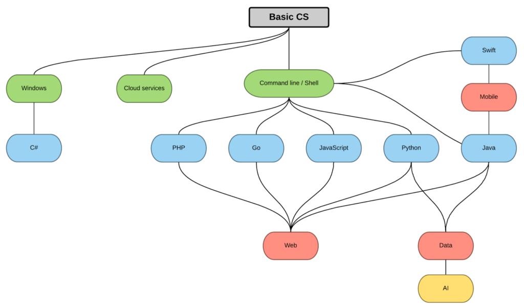 Basic CS