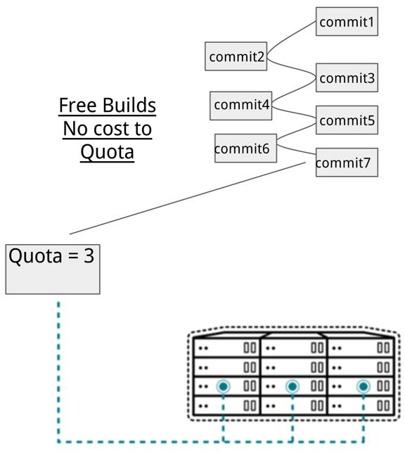builder-quota