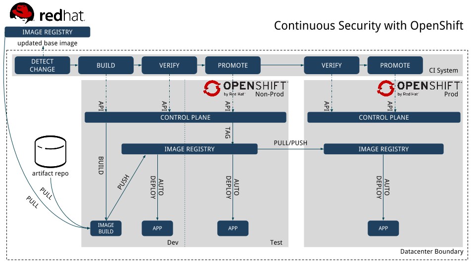 continuous-security-2