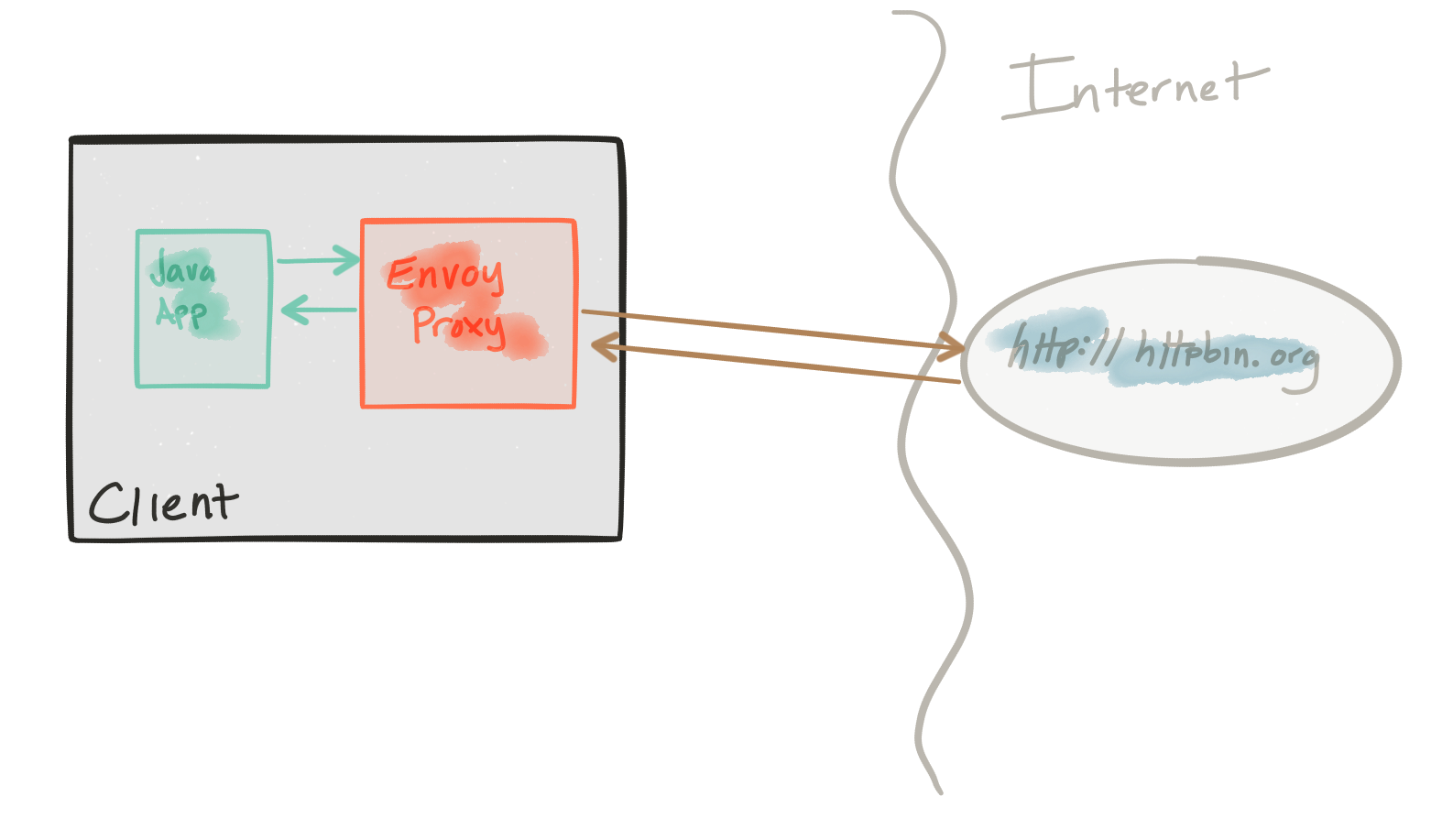 envoy-demo-overview