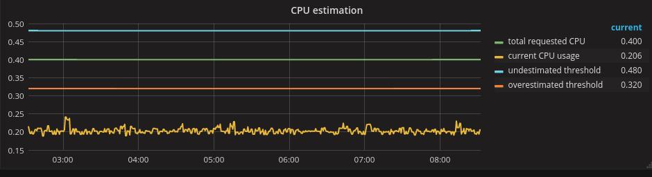 Overcommitted node