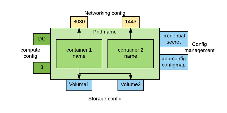 Networking config template