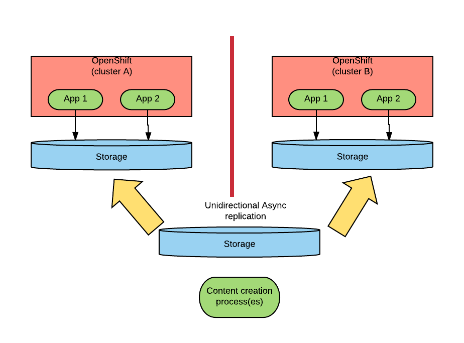 Infrastructure-based Asynchronous Replication