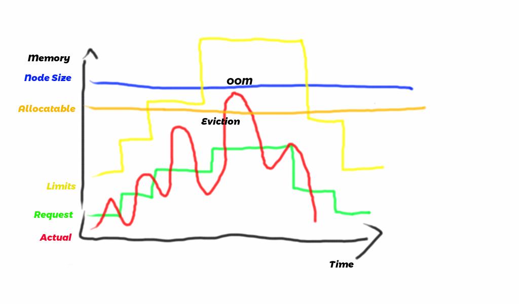Memory metrics single node