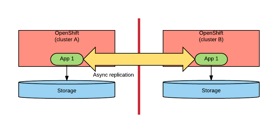 Application-based Asynchronous Replication