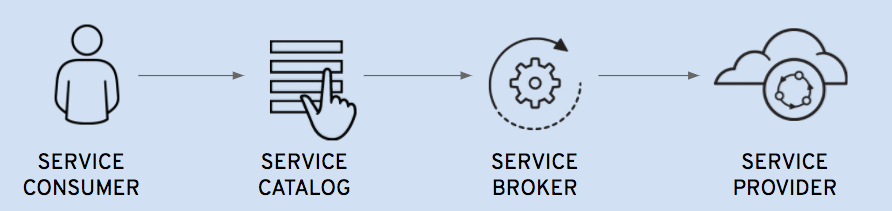 Automate Service Requests