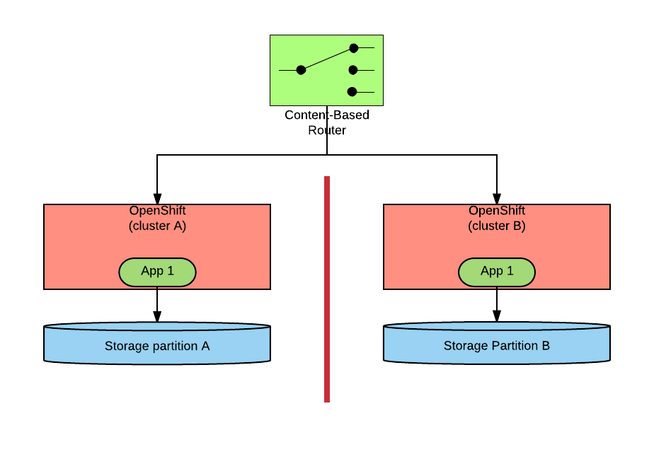Application-based Data Partitioning