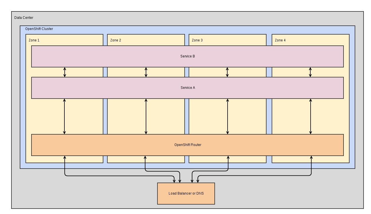 medium_scale_deployment_scheduling